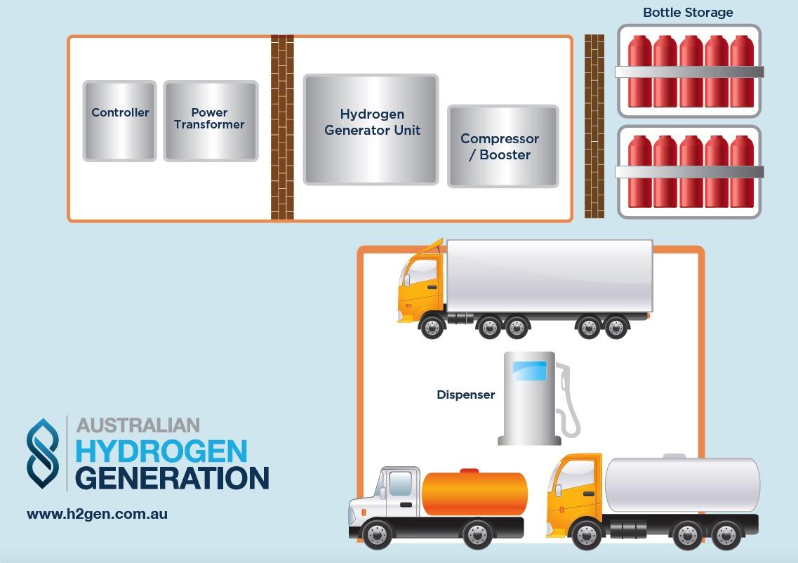 Hydrogen truck depot layout